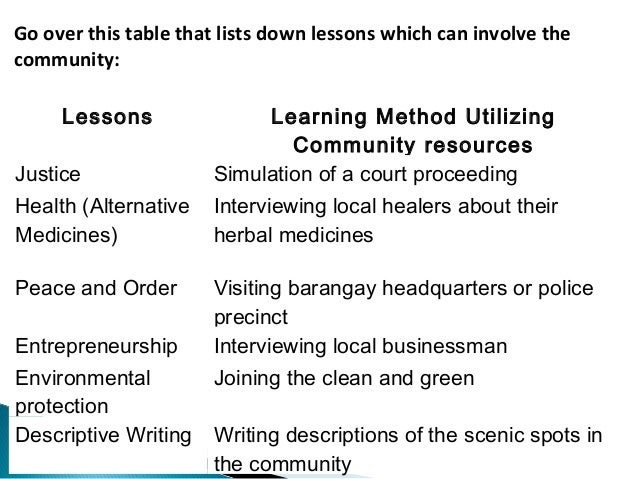 Go over this table that lists down lessons which can involve the  community:  Lessons Learning Method Utilizing  Community...