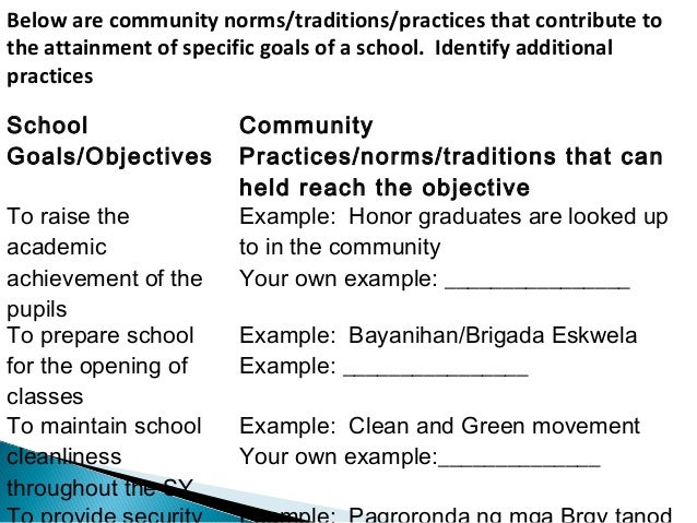 Below are community norms/traditions/practices that contribute to  the attainment of specific goals of a school. Identify ...