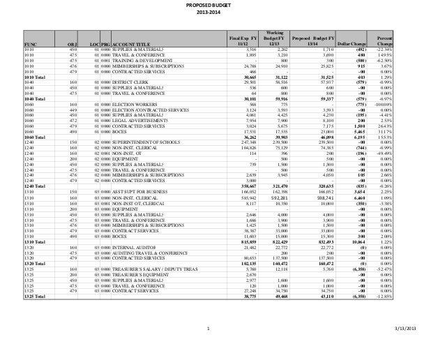 School District Budget
