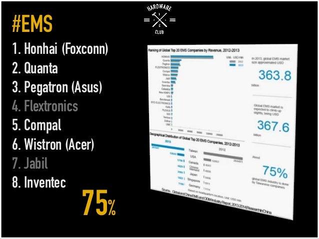 #EMS 1. Honhai (Foxconn) 2. Quanta 3. Pegatron (Asus) 4. Flextronics 5. Compal 6. Wistron (Acer) 7. Jabil 8. Inventec 75%