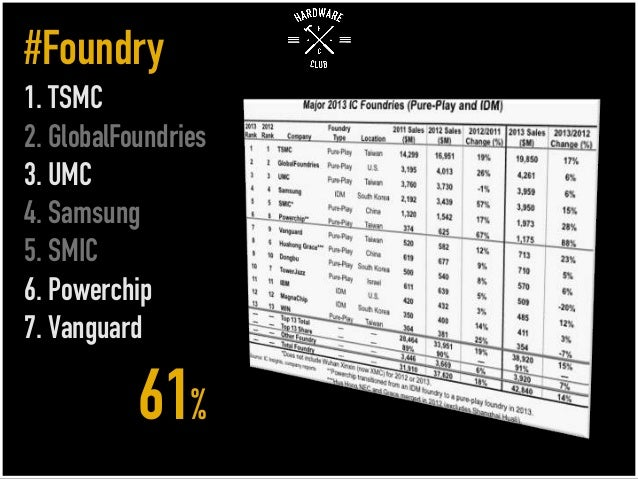 #Foundry 1. TSMC 2. GlobalFoundries 3. UMC 4. Samsung 5. SMIC 6. Powerchip 7. Vanguard 61%