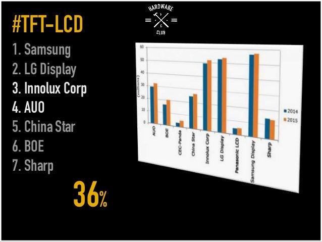#TFT-LCD 1. Samsung 2. LG Display 3. Innolux Corp 4. AUO 5. China Star 6. BOE 7. Sharp 36%