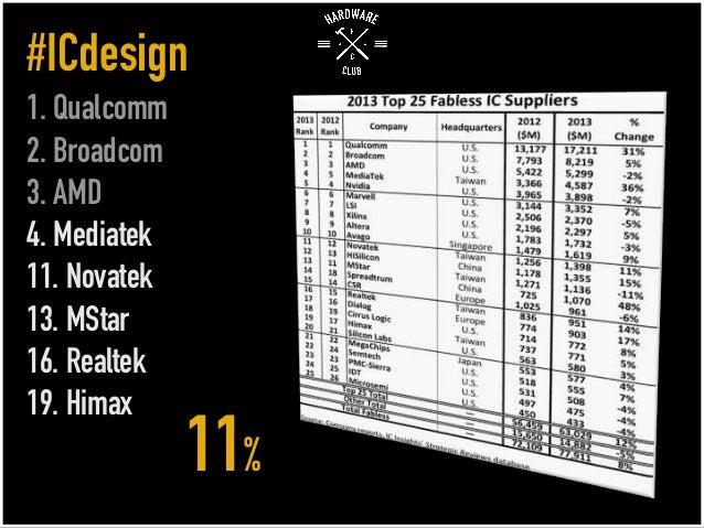 #ICdesign 1. Qualcomm 2. Broadcom 3. AMD 4. Mediatek 11. Novatek 13. MStar 16. Realtek 19. Himax 11%