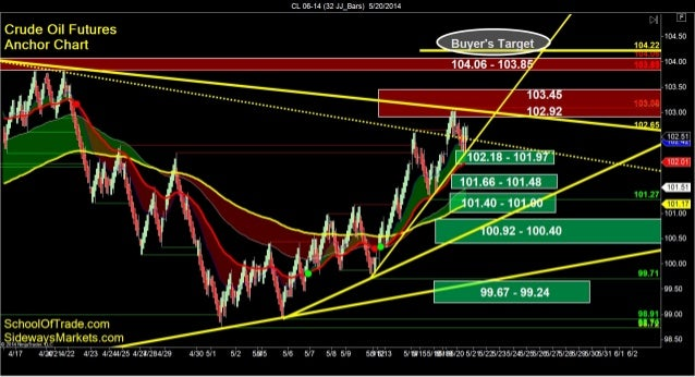 SchoolOfTrade.com Day Trading Newsletter 05-20-14 Click here to register for the Free Trial! =============================...