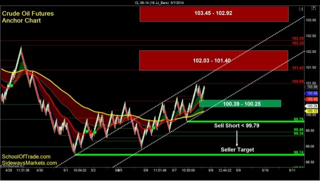 """SchoolOfTrade.com Day Trading Newsletter 05 07 14 ================================================ """"Learn how to separate ..."""