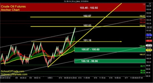 SchoolOfTrade.com Nightly-Newsletter 05-13-14 Click here to register for the Free Trial! =================================...