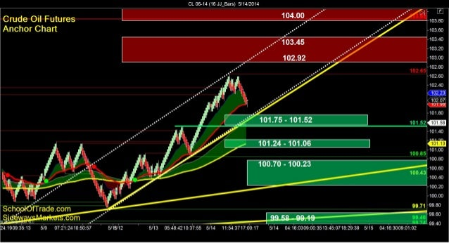 SchoolOfTrade.com Day Trading Newsletter 05-14-14 Click here to register for the Free Trial! =============================...