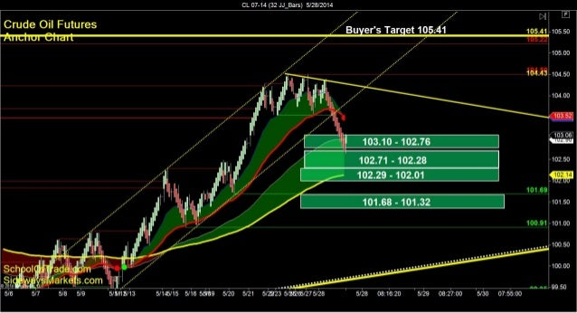 SchoolOfTrade.com Day Trading Newsletter 05-28-14 Click here to register for the Free Trial! =============================...