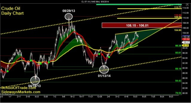 Short-Selling Crude Oil, Gold, and Mini-Russell | SchoolOfTrade Newsletter 06/04/14