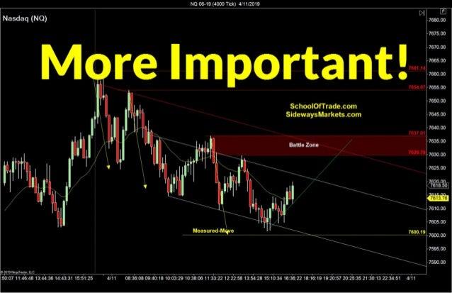 More Important than Entry Pattern   Crude Oil, Emini, Nasdaq, Gold, Euro