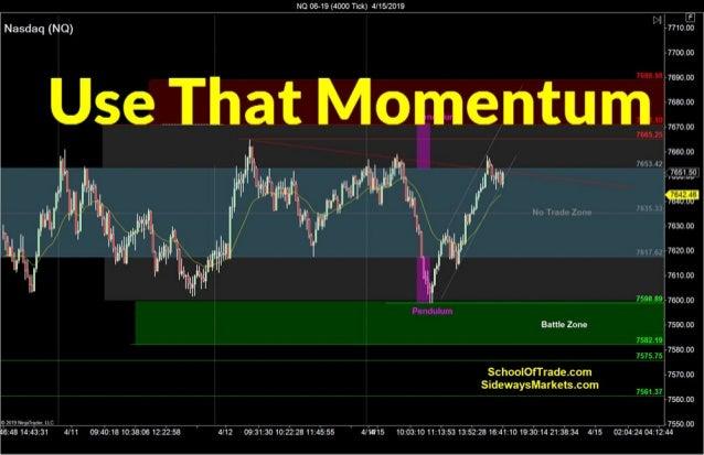Harness the Momentum | Crude Oil, Emini, Nasdaq, Gold, Euro
