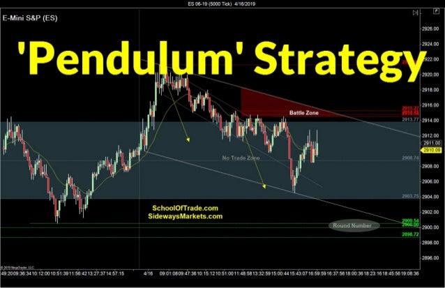 'Pendulum Swing' Strategy | Crude Oil, Emini, Nasdaq, Gold, Euro