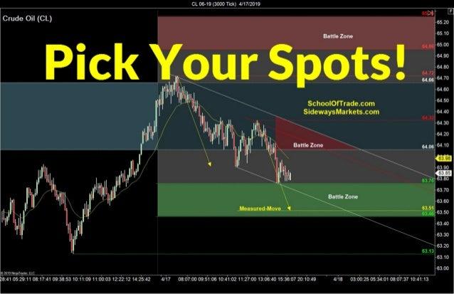 Threading the Needle | Crude Oil, Emini, Nasdaq, Gold, Euro