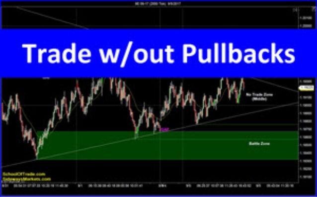 Trading Without Pullbacks | Crude Oil, Emini, Nasdaq, Gold & Euro