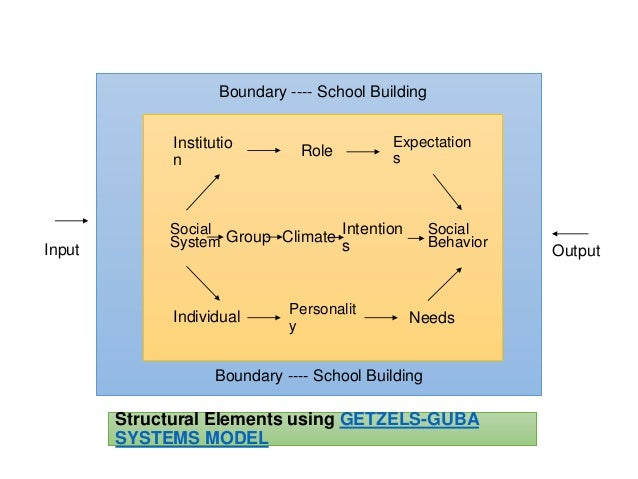 social system of the school Advertisements: read this article to learn about educational system: it's meaning, aspects and social functions education is indispensable to individual and society, for without it there would be loss of all the accumulated knowledge of the ages and all the standard of conduct.