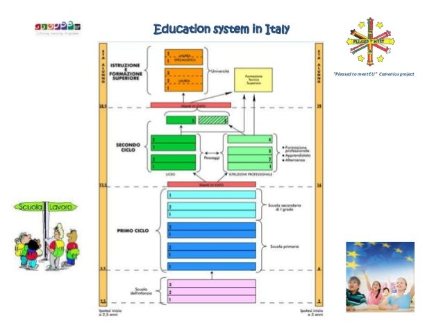 "Education system in Italy                            ""Pleased to meet EU"" Comenius project"