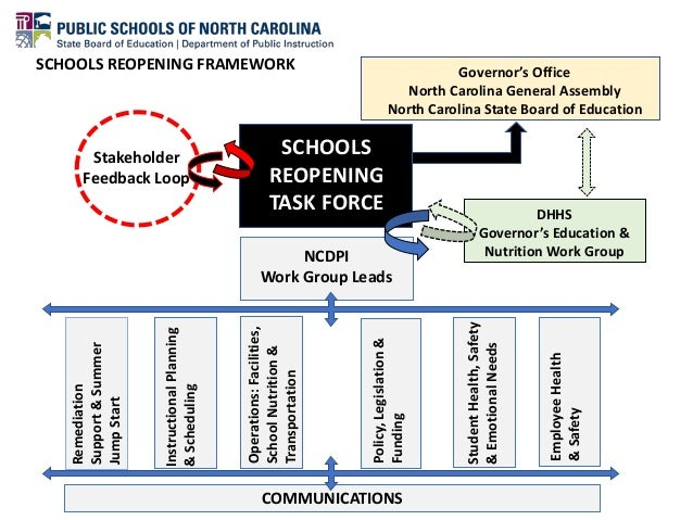StudentHealth,Safety &EmotionalNeeds EmployeeHealth &Safety NCDPI Work Group Leads SCHOOLS REOPENING TASK FORCE Governor's...