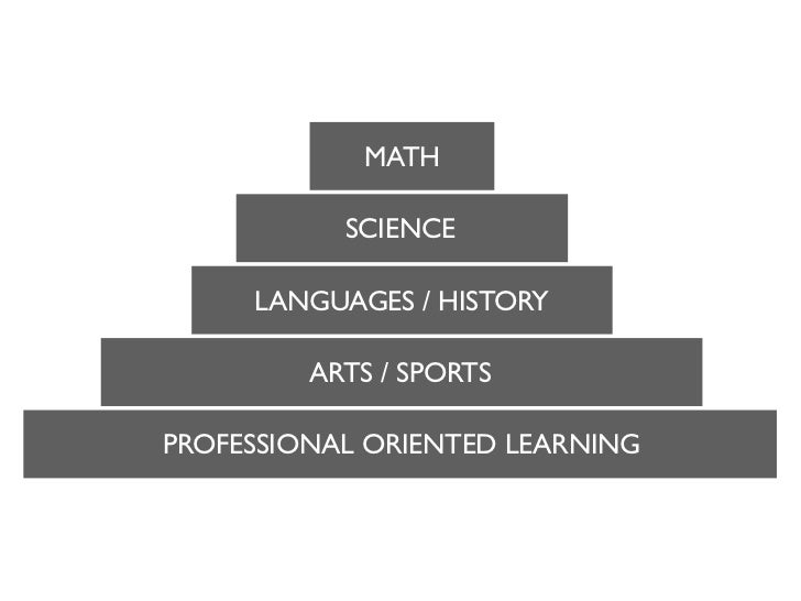 MATH           SCIENCE     LANGUAGES / HISTORY         ARTS / SPORTSPROFESSIONAL ORIENTED LEARNING