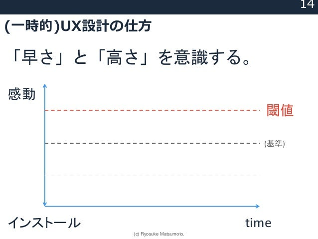 (一時的)UX設計の仕方 「早さ」と「高さ」を意識する。 timeインストール 感動 (基準) 閾値 14 (c) Ryosuke Matsumoto.