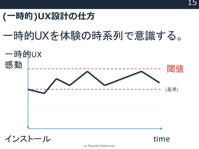 (一時的)UX設計の仕方 一時的UXを体験の時系列で意識する。 timeインストール 一時的UX 感動 (基準) 閾値 15 (c) Ryosuke Matsumoto.