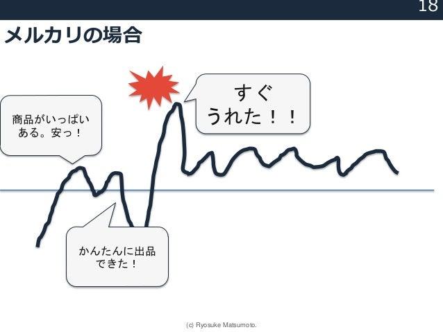 メルカリの場合 商品がいっぱい ある。安っ! かんたんに出品 できた! すぐ うれた!! 18 (c) Ryosuke Matsumoto.
