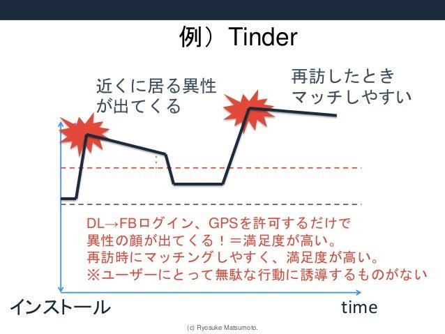 例)Tinder 近くに居る異性 が出てくる DL→FBログイン、GPSを許可するだけで 異性の顔が出てくる!=満足度が高い。 再訪時にマッチングしやすく、満足度が高い。 ※ユーザーにとって無駄な行動に誘導するものがない timeインストール ...