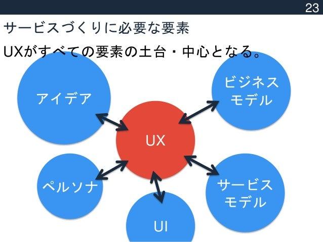 (c) Ryosuke Matsumoto. サービスづくりに必要な要素 アイデア ペルソナ UX サービス モデル ビジネス モデル UI UXがすべての要素の土台・中心となる。 23