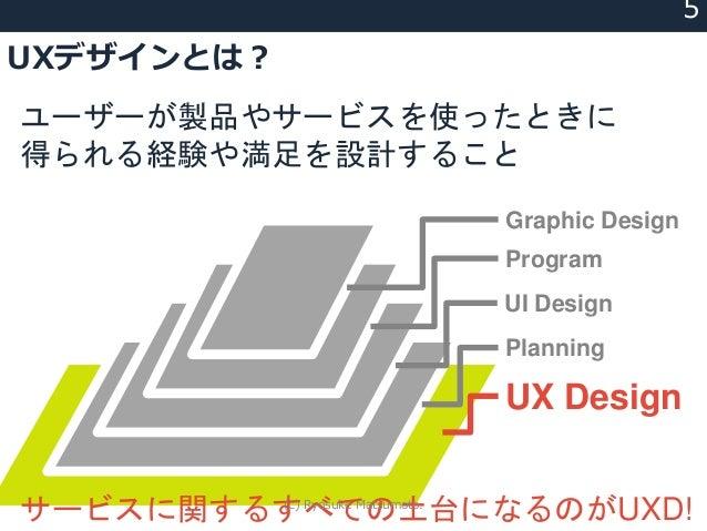 ユーザーが製品やサービスを使ったときに 得られる経験や満足を設計すること UX Design Planning UI Design Program Graphic Design サービスに関するすべての土台になるのがUXD! UXデザインとは?...