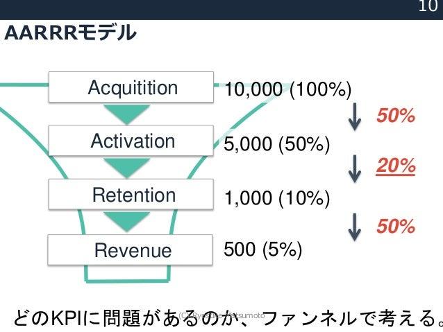 AARRRモデル 10 Acquitition Activation Retention Revenue 10,000 (100%) 5,000 (50%) 1,000 (10%) 500 (5%) 50% 20% 50% どのKPIに問題があ...