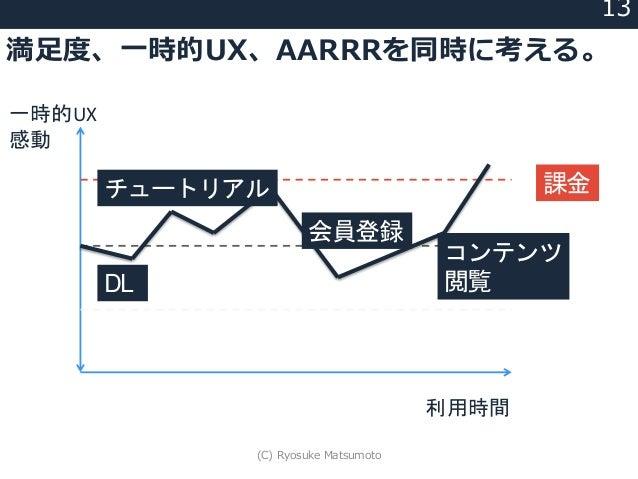 満足度、一時的UX、AARRRを同時に考える。 13 一時的UX 感動 (基準) DL チュートリアル 会員登録 コンテンツ 閲覧 課金 利用時間 (C) Ryosuke Matsumoto