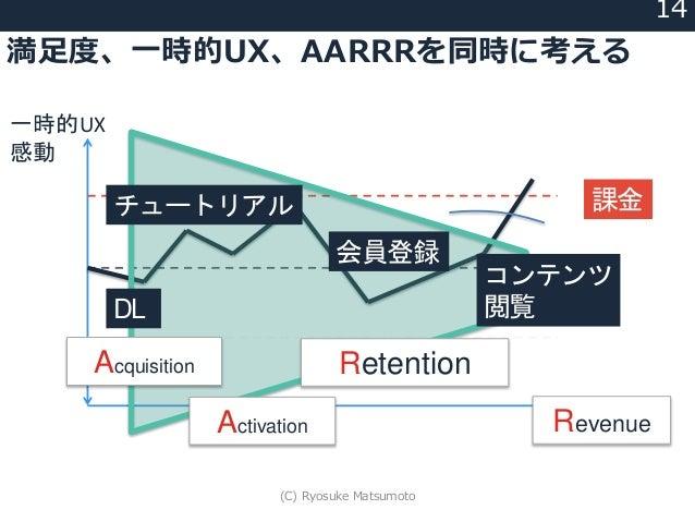 満足度、一時的UX、AARRRを同時に考える 14 一時的UX 感動 (基準) 課金 DL チュートリアル 会員登録 コンテンツ 閲覧 Acquisition Activation Retention Revenue (C) Ryosuke M...