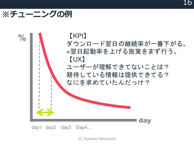 ※チューニングの例 16 day % day1 day2 day3 Day4… 【KPI】 ダウンロード翌日の継続率が一番下がる。 =翌日起動率を上げる施策をまず行う。 【UX】 ユーザーが理解できてないことは? 期待している情報は提供できてる...