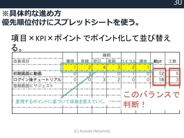 ※具体的な進め方 優先順位付けにスプレッドシートを使う。 30 項目×KPI×ポイント でポイント化して並び替え る。 このバランスで 判断! 重視するポイントに基づいて係数を変えていく。 (C) Ryosuke Matsumoto