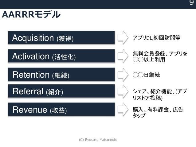 AARRRモデル 9 Acquisition (獲得) Activation (活性化) Retention (継続) Referral (紹介) Revenue (収益) アプリDL,初回訪問等 無料会員登録、アプリを ◯◯以上利用 ◯◯日継...