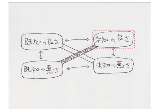 ルール2 「似てる付箋は近くに置く」ただし、重ねたり格子状に並べたりしない