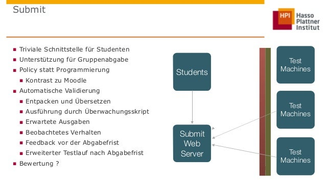 Submit  ■ Triviale Schnittstelle für Studenten  ■ Unterstützung für Gruppenabgabe  ■ Policy statt Programmierung  ■ Kontra...