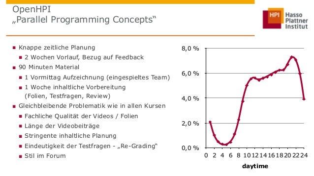 """OpenHPI  """"Parallel Programming Concepts""""  ■ Knappe zeitliche Planung  ■ 2 Wochen Vorlauf, Bezug auf Feedback  ■ 90 Minuten..."""