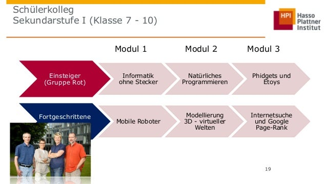 Schülerkolleg  Sekundarstufe I (Klasse 7 - 10)  Modul 1 Modul 2 Modul 3  19  Einsteiger  (Gruppe Rot)  Informatik  ohne St...