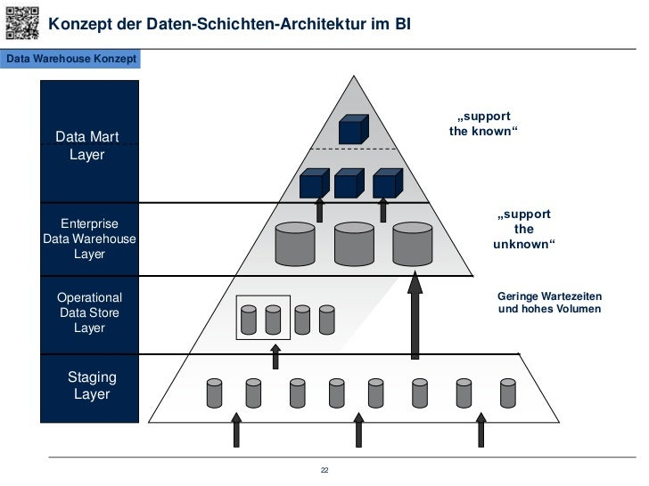 Schulug grundlagen sap bi bw for 3 schichten architektur