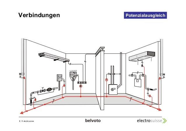 Verbindungen Potenzialausgleich  5 © electrosuisse