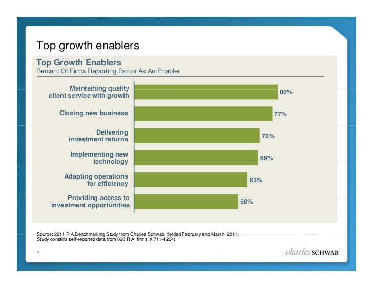 Top growth enablersTop Growth EnablersPercent Of Firms Reporting Factor As An Enabler             Maintaining quality     ...