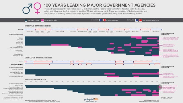 100 YEARS LEADING MAJOR GOVERNMENT AGENCIES President Obama recently nominated Janet L. Yellen to head the Federal Reserve...