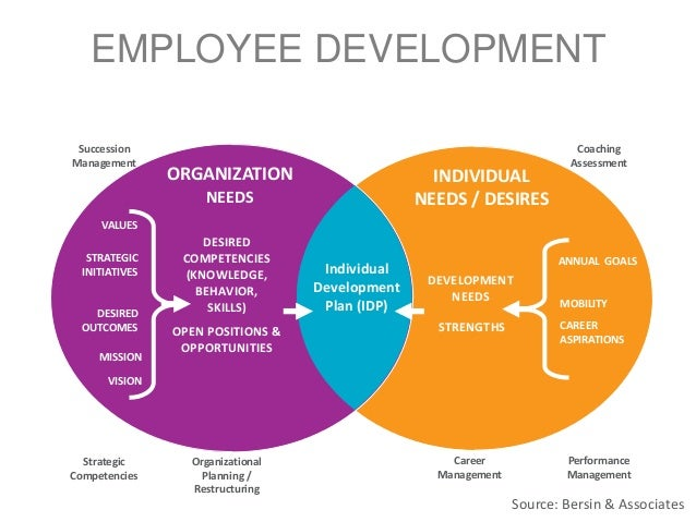individual development plan understanding your strengths Five ways to leverage your personal strengths published on  your skills we need to understand your most and least useful behaviours  the next step is to come up with a plan to generate more.