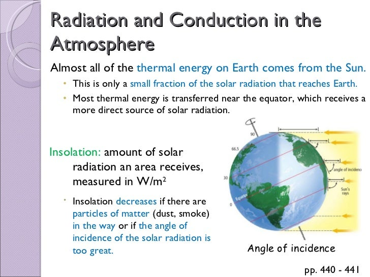 Energy Transfer In The Atmosphere Worksheet