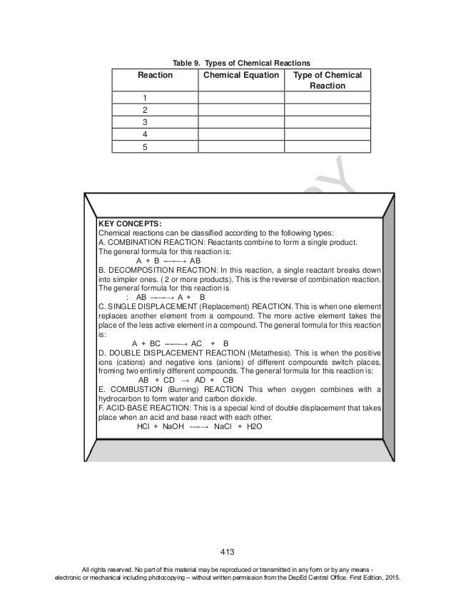 D EPED C O PY 413 KEY CONCEPTS: Chemicalreactionscanbeclassifiedaccordingtothefollowingtypes: A. COMBINATION REAC...