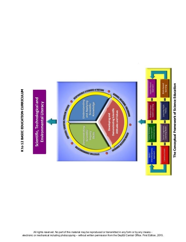 D EPED C O PY Kto12BASICEDUCATIONCURRICULUM TheConceptualFrameworkofScienceEducation Developingand DemonstratingScientific...