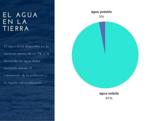 EL AGUA EN LA TIERRA El agua dulce disponible en la tierra es menos de un 3%, y la demanda de agua dulce aumenta debido al...