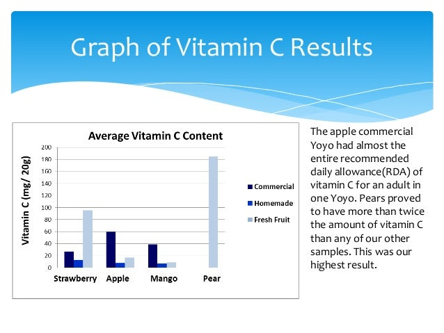 analysis of vitamin c content Recommendations for vitamin c intake by adults have been set by  one meta- analysis showed an inverse relationship.