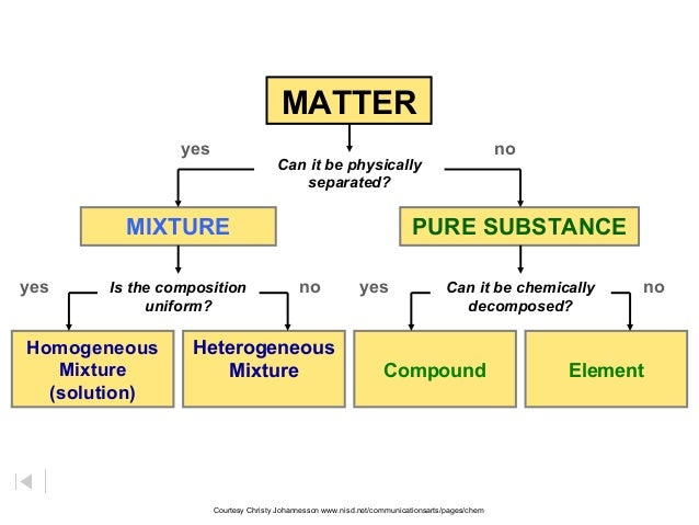 MATTER Can it be physically separated? Homogeneous Mixture (solution) Heterogeneous Mixture Compound Element MIXTURE PURE ...