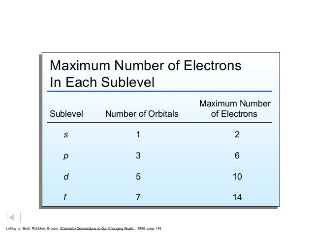 Maximum Number of Electrons In Each Sublevel Maximum Number of Electrons In Each Sublevel  Sublevel  Number of Orbitals  M...